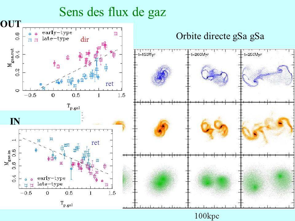 Sens des flux de gaz OUT Orbite directe gSa gSa dir ret IN ret 100kpc