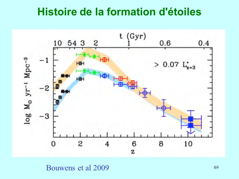 Histoire de la formation d étoiles