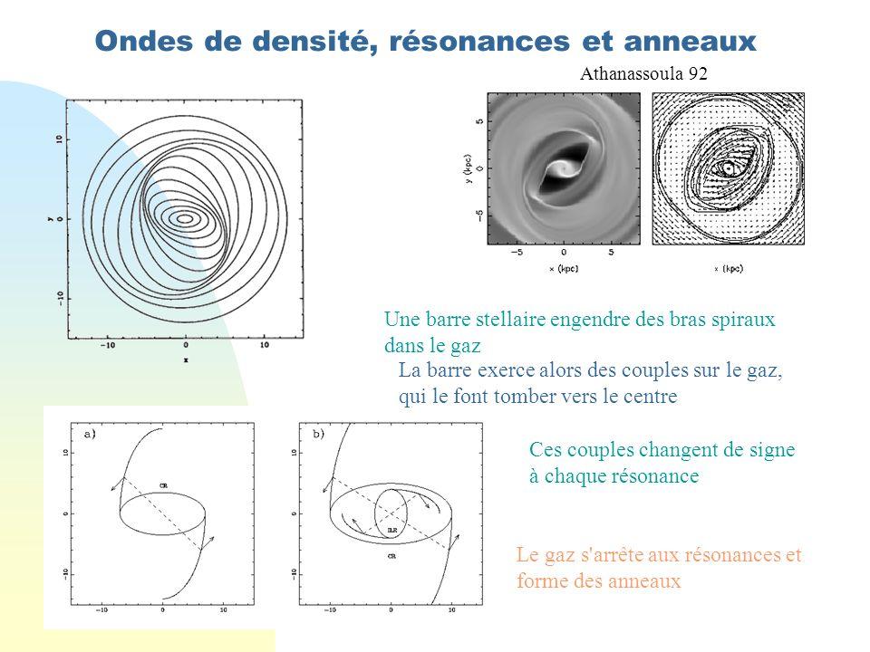 Ondes de densité, résonances et anneaux