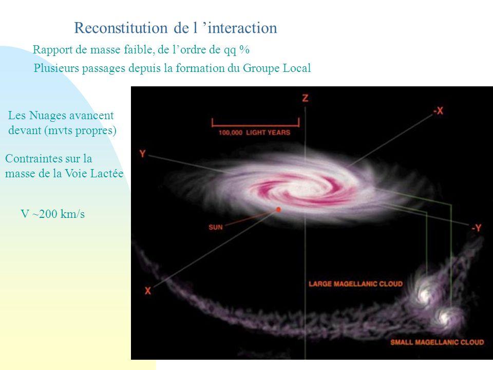Reconstitution de l 'interaction