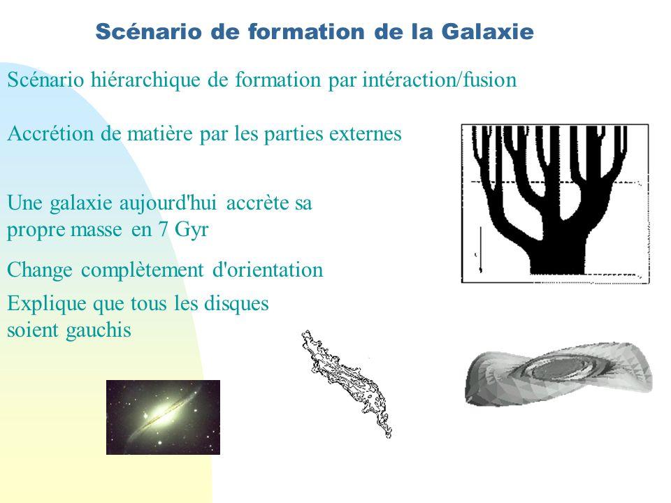 Scénario de formation de la Galaxie