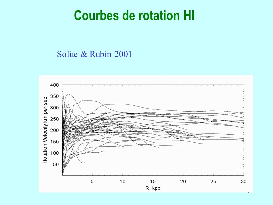 Courbes de rotation HI Sofue & Rubin 2001