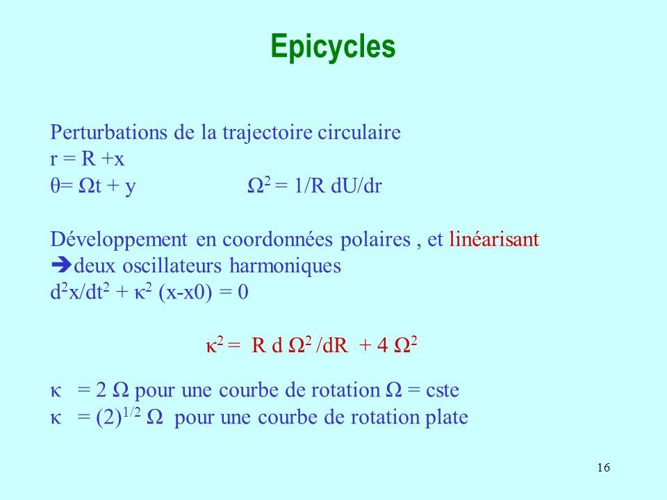 Epicycles Perturbations de la trajectoire circulaire r = R +x