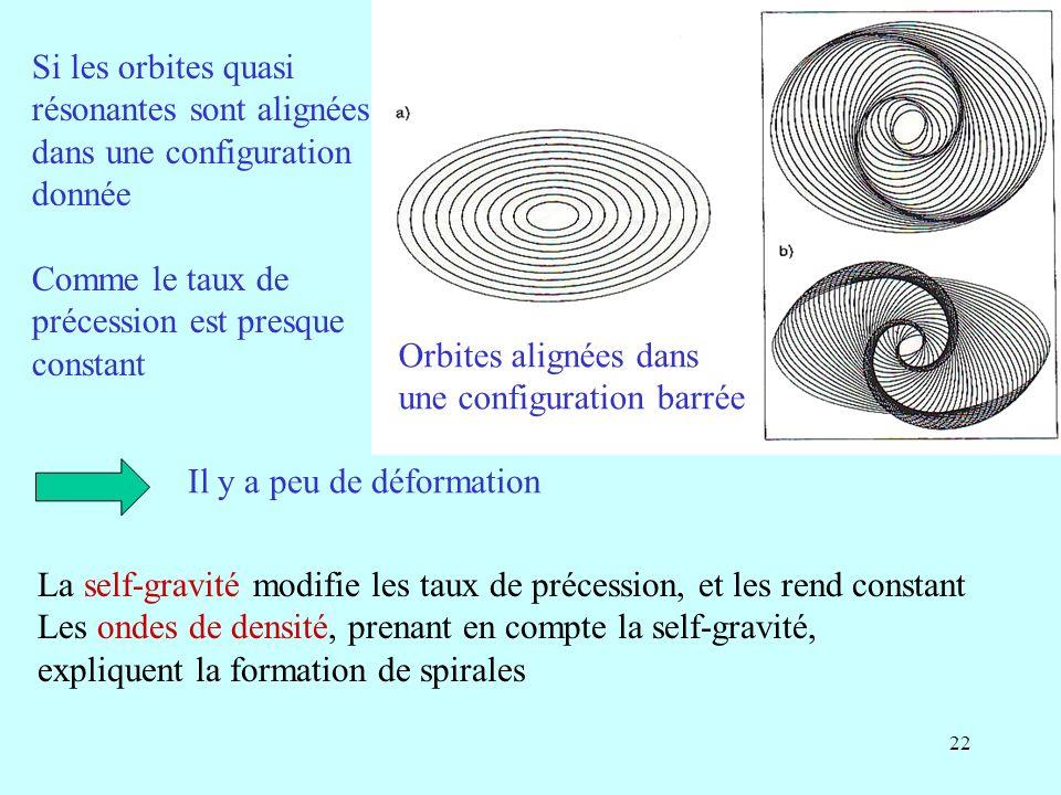 Si les orbites quasi résonantes sont alignées. dans une configuration. donnée. Comme le taux de.