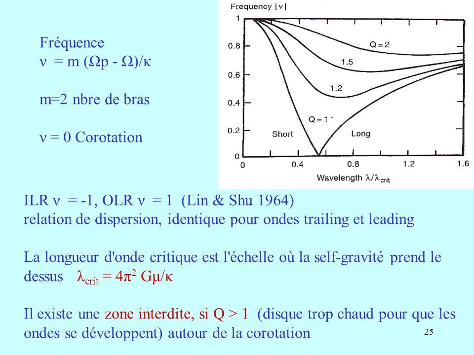Fréquence ν = m (Ωp - Ω)/κ. m=2 nbre de bras. ν = 0 Corotation. ILR ν = -1, OLR ν = 1 (Lin & Shu 1964)
