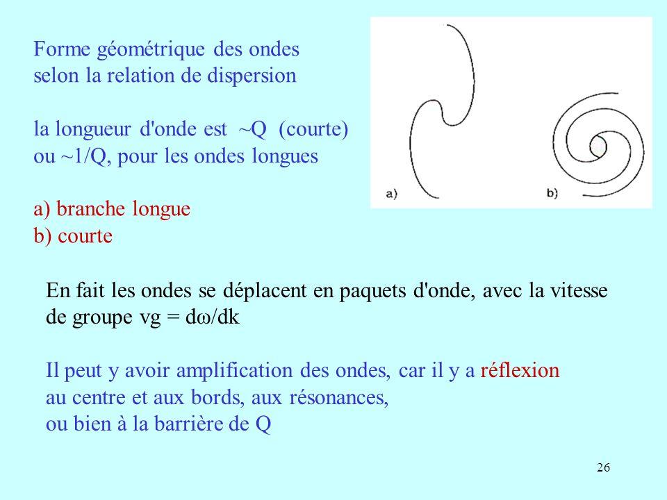 Forme géométrique des ondes