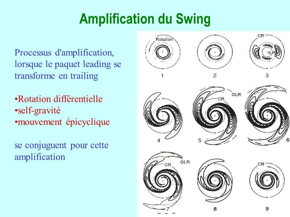 Amplification du Swing