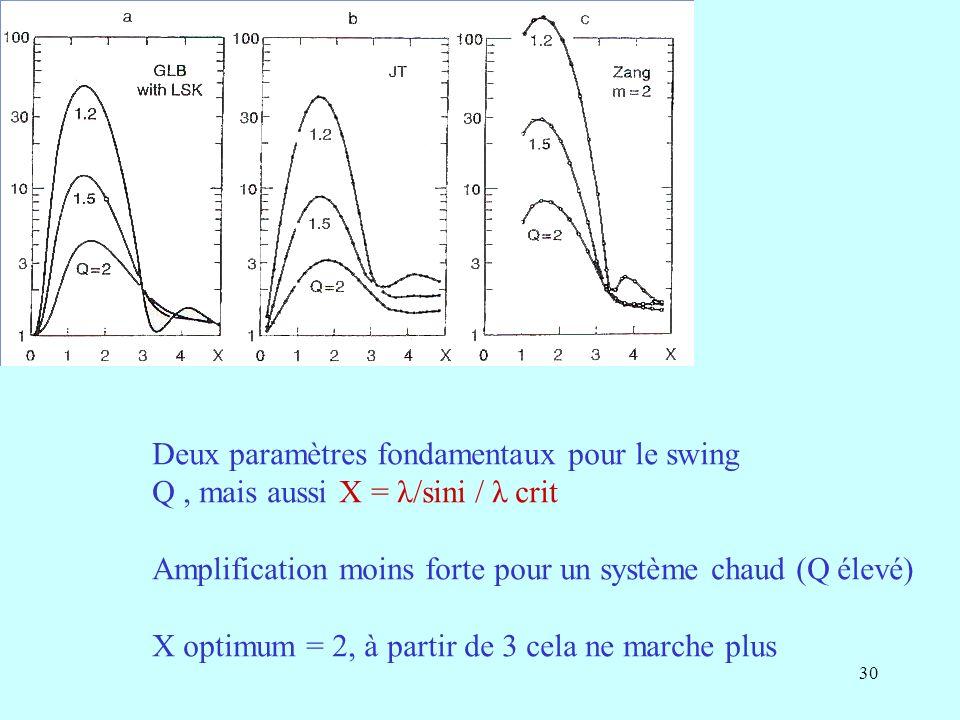 Deux paramètres fondamentaux pour le swing