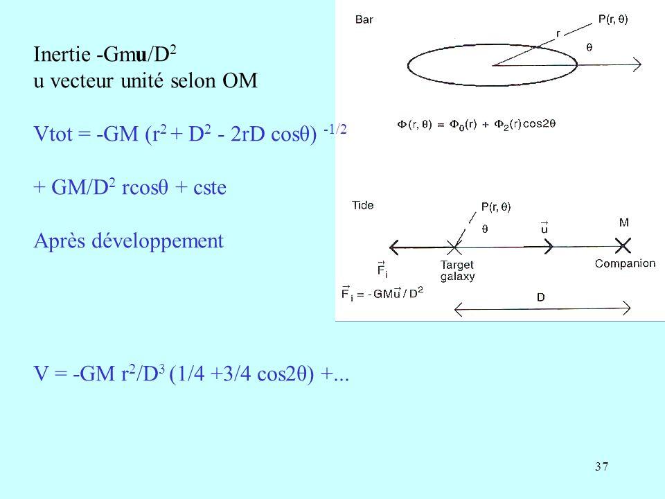 Inertie -Gmu/D2 u vecteur unité selon OM. Vtot = -GM (r2 + D2 - 2rD cosθ) -1/2. + GM/D2 rcosθ + cste.