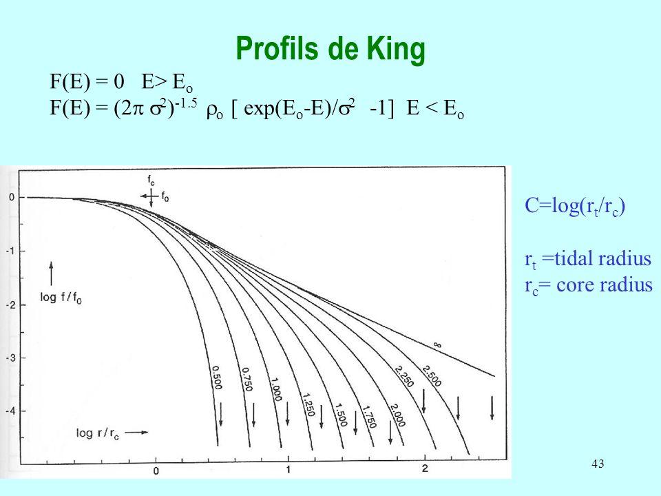 Profils de King F(E) = 0 E> Eo