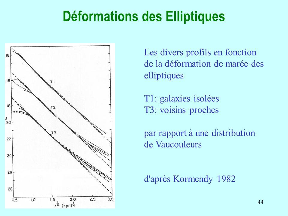 Déformations des Elliptiques