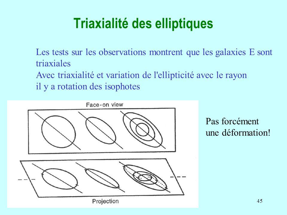 Triaxialité des elliptiques