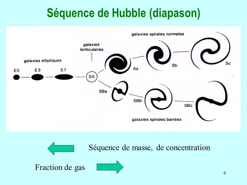 Séquence de Hubble (diapason)