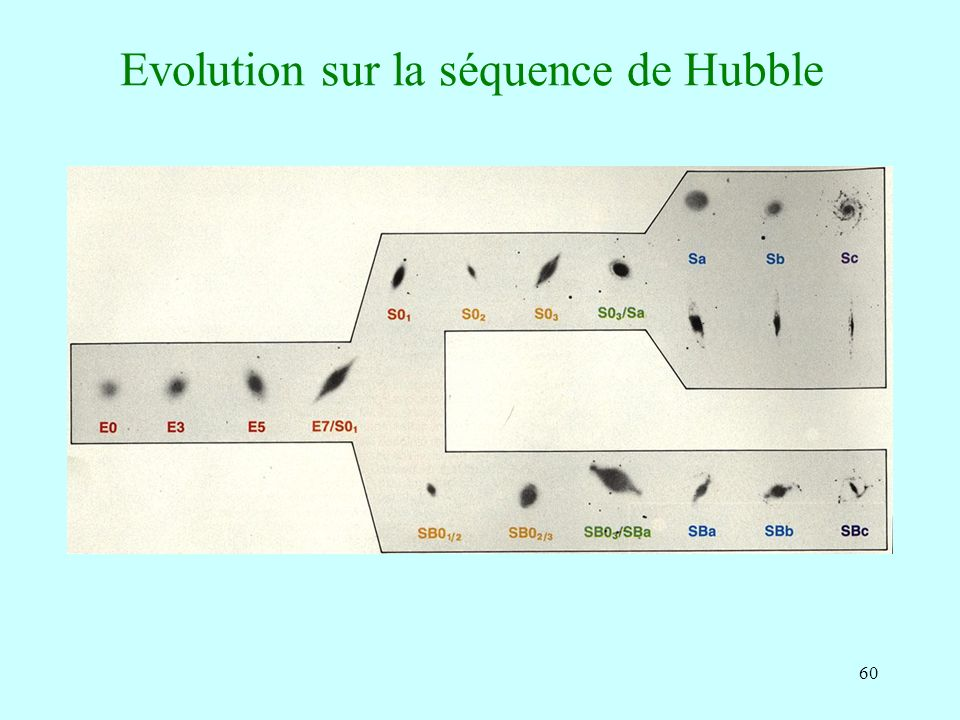 Evolution sur la séquence de Hubble