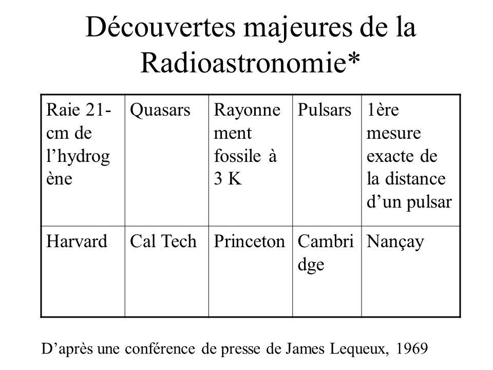 Découvertes majeures de la Radioastronomie*