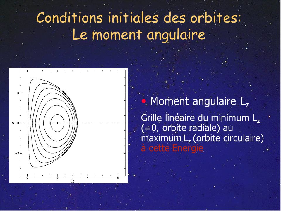 Conditions initiales des orbites: Le moment angulaire