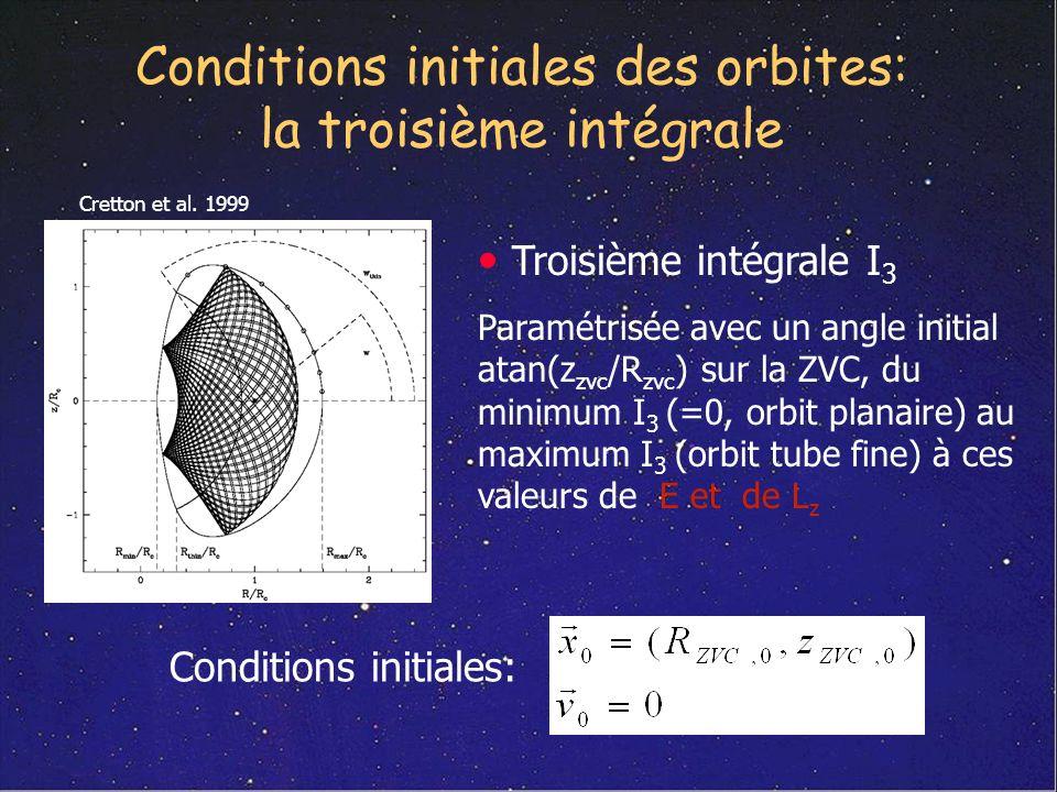 Conditions initiales des orbites: la troisième intégrale