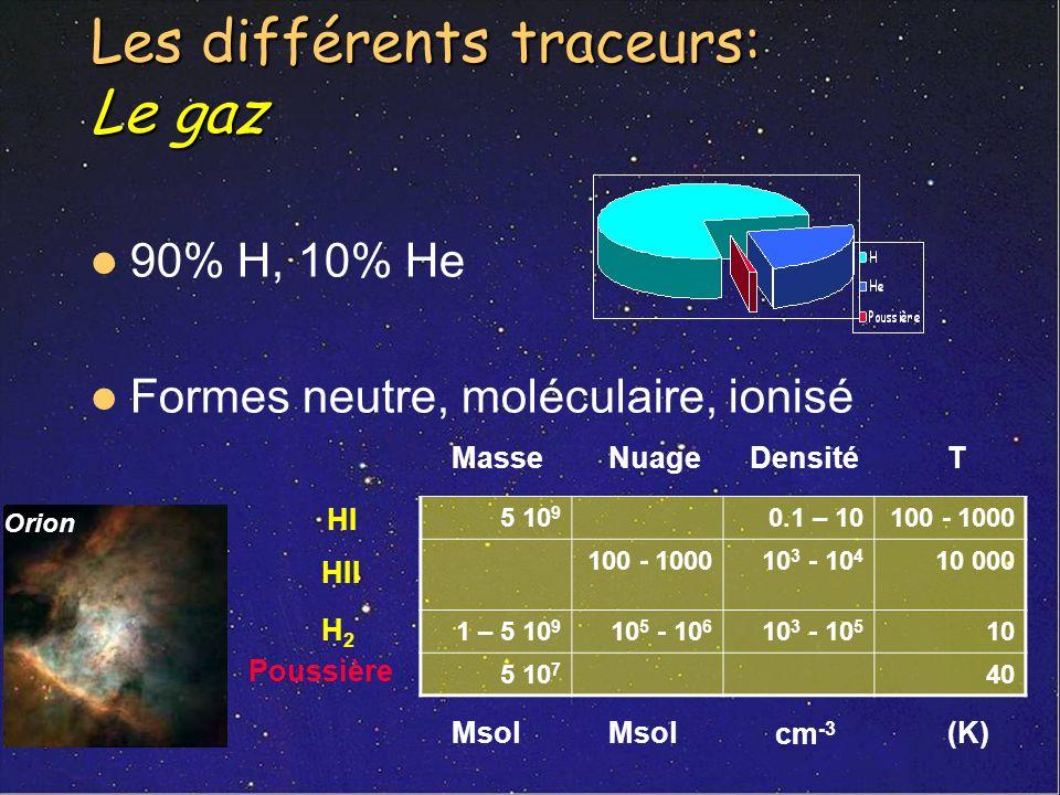 Les différents traceurs: Le gaz