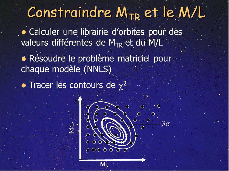 Constraindre MTR et le M/L