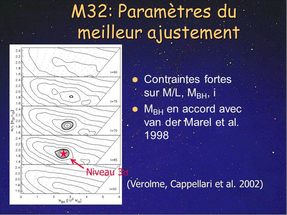 M32: Paramètres du meilleur ajustement