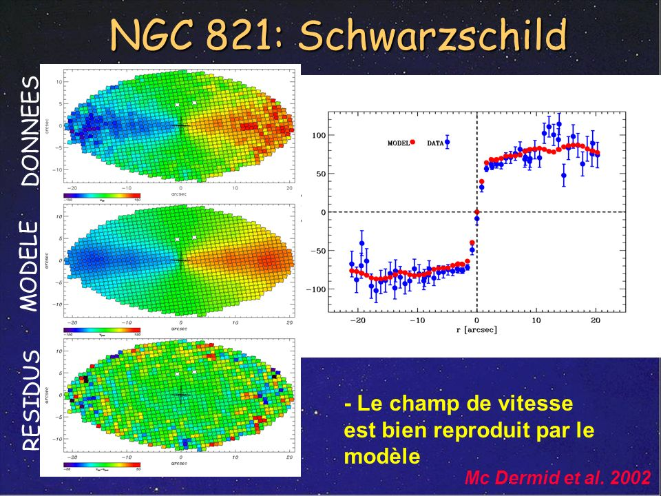 NGC 821: Schwarzschild DONNEES MODELE RESIDUS