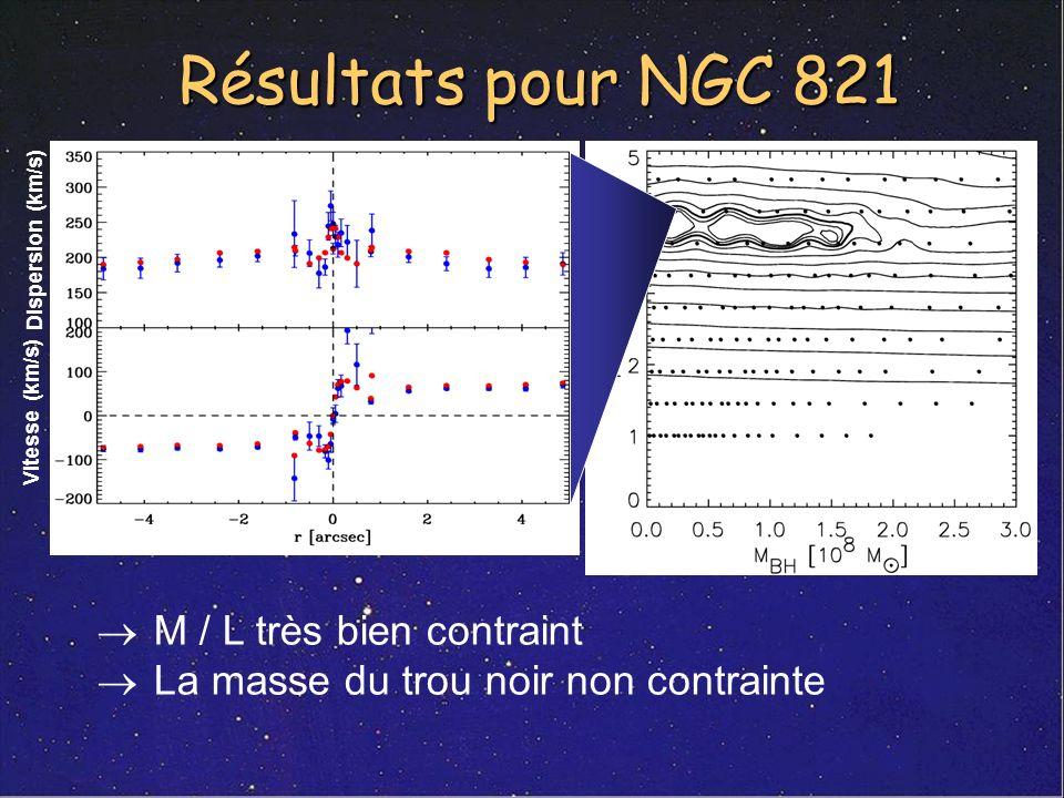 Résultats pour NGC 821 M / L très bien contraint