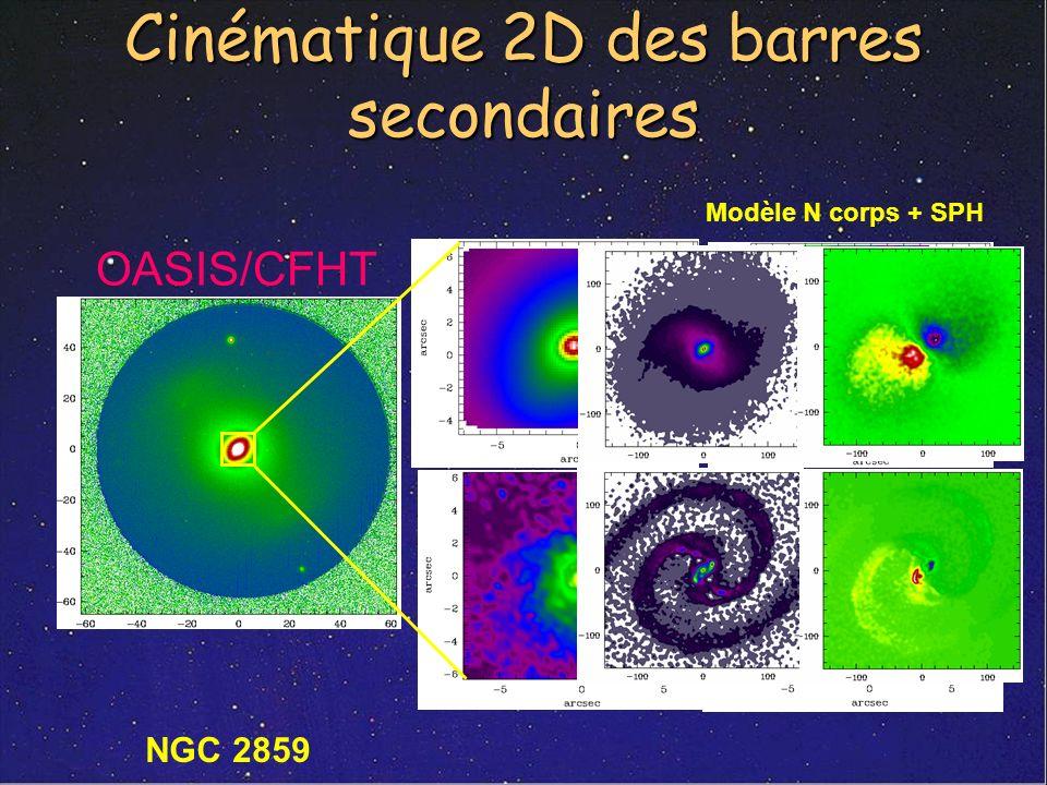 Cinématique 2D des barres secondaires