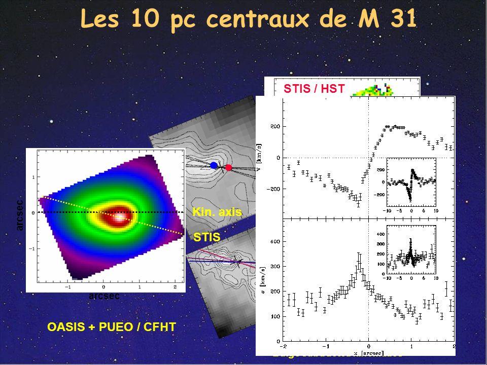 Les 10 pc centraux de M 31 V s STIS / HST Kin. axis STIS