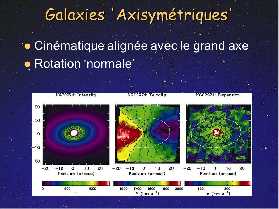 Galaxies Axisymétriques
