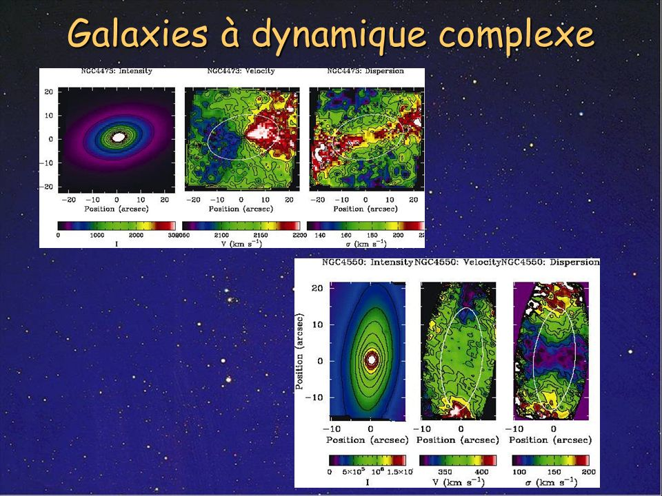 Galaxies à dynamique complexe
