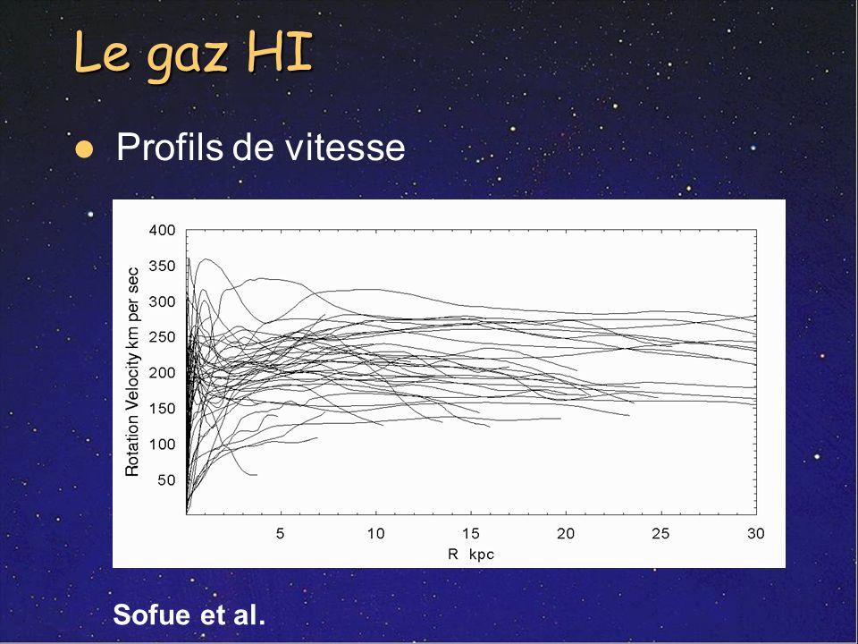 Le gaz HI Profils de vitesse Sofue et al.
