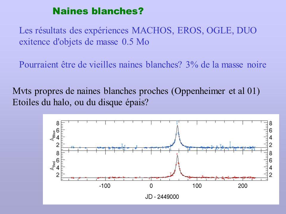 Naines blanches Les résultats des expériences MACHOS, EROS, OGLE, DUO. exitence d objets de masse 0.5 Mo.