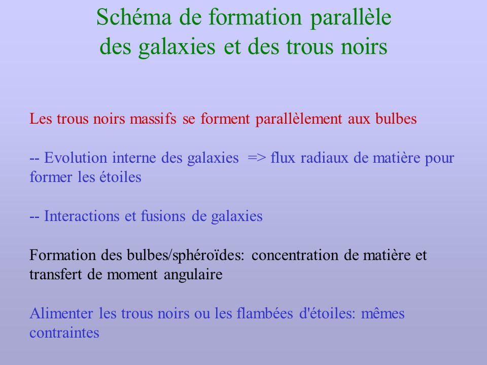 Schéma de formation parallèle des galaxies et des trous noirs