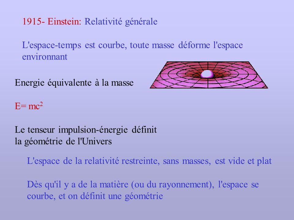 1915- Einstein: Relativité générale
