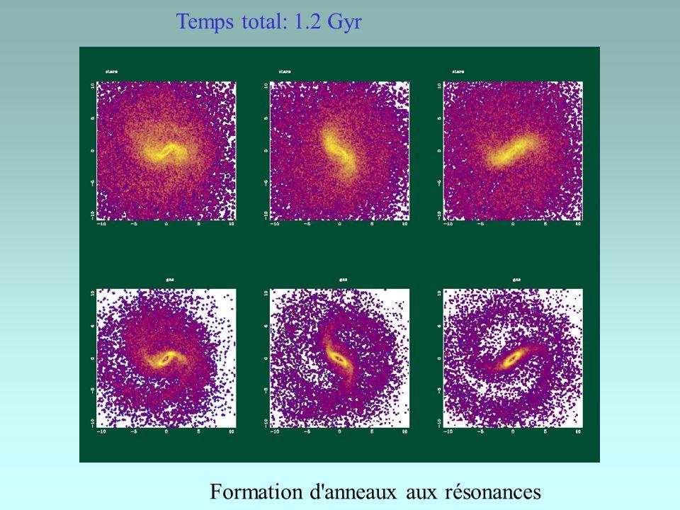 Temps total: 1.2 Gyr Formation d anneaux aux résonances