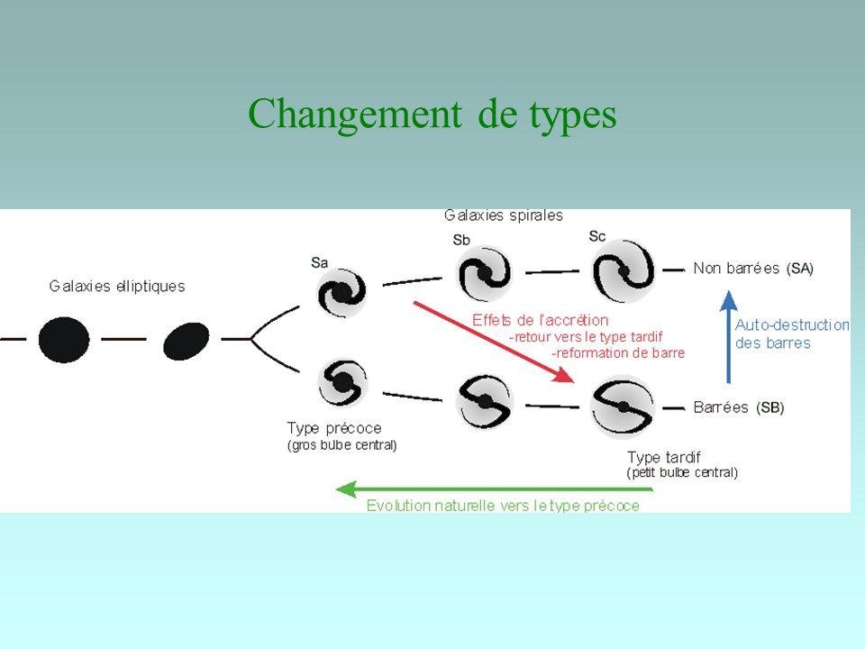 Changement de types