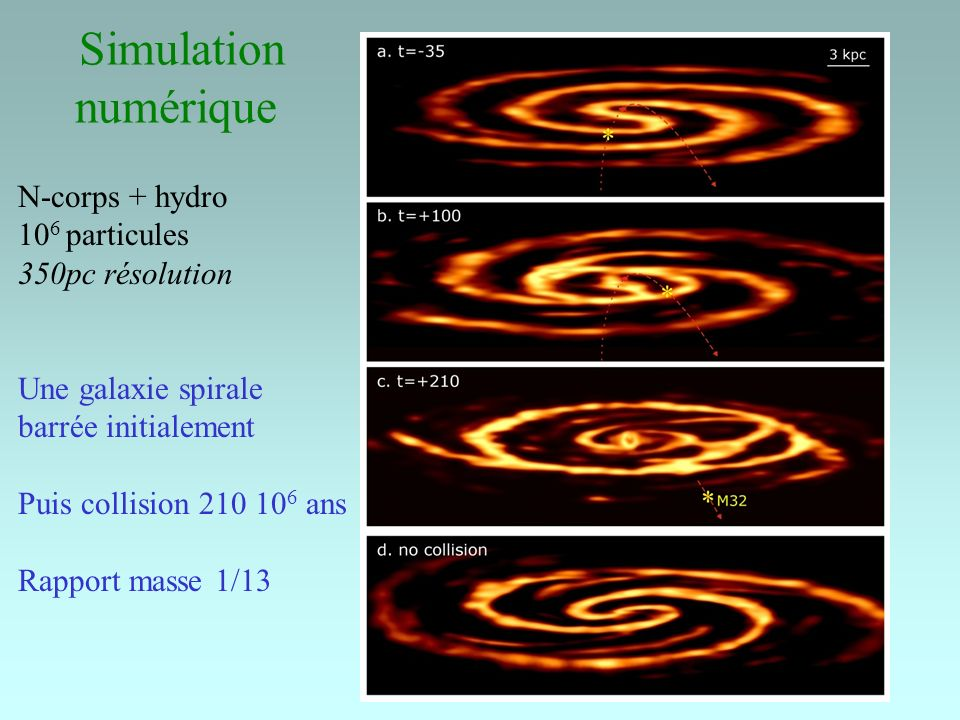 Simulation numérique N-corps + hydro 106 particules 350pc résolution