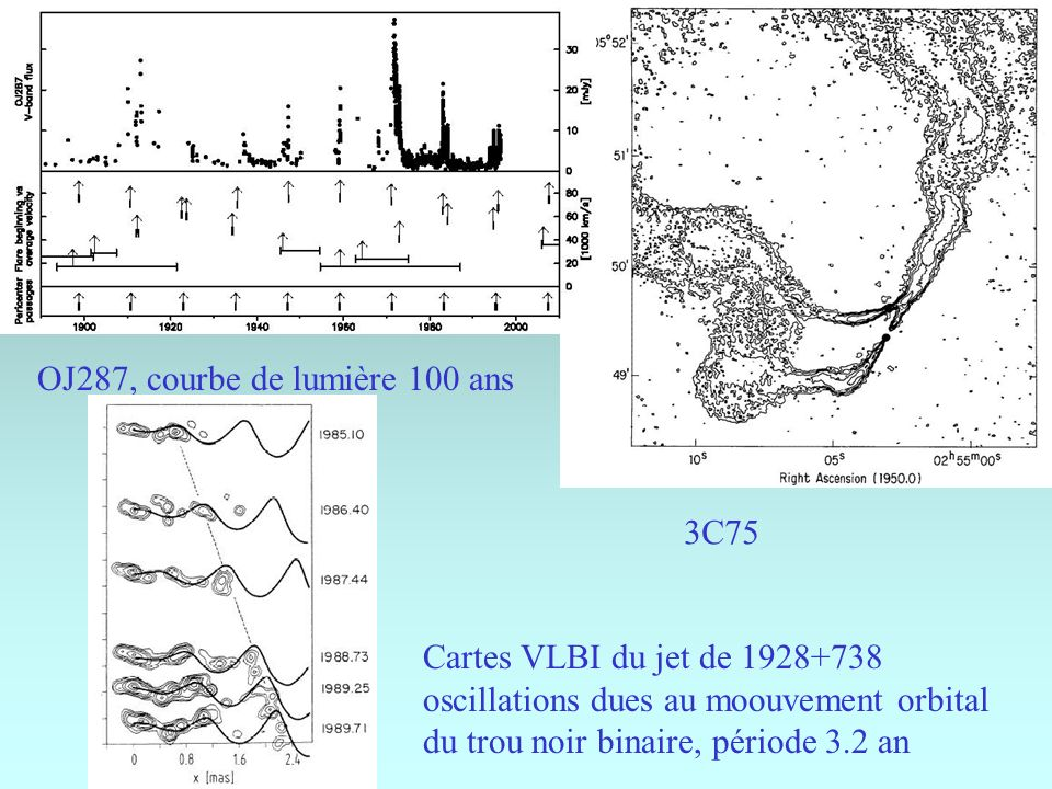 OJ287, courbe de lumière 100 ans