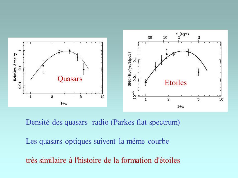 Quasars Etoiles. Densité des quasars radio (Parkes flat-spectrum) Les quasars optiques suivent la même courbe.