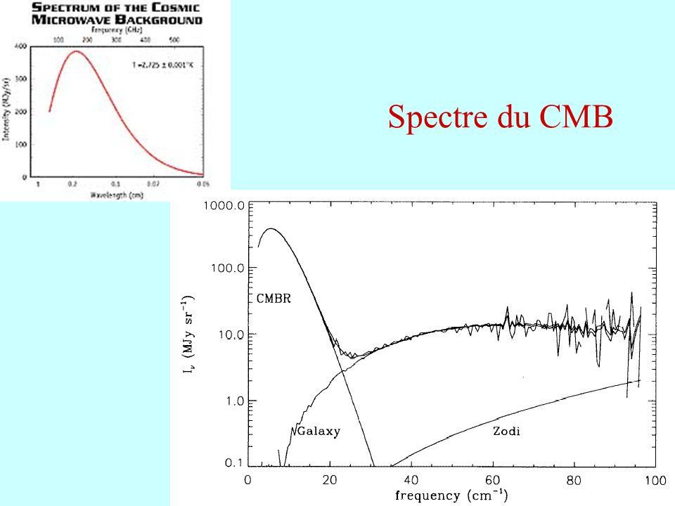 Spectre du CMB