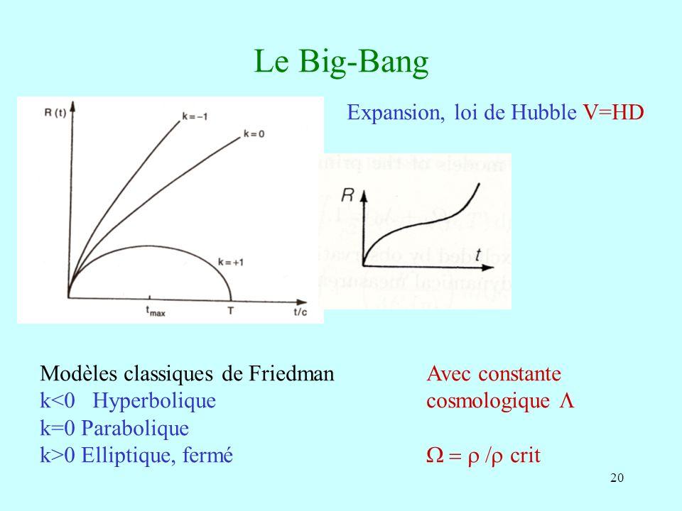 Le Big-Bang Expansion, loi de Hubble V=HD