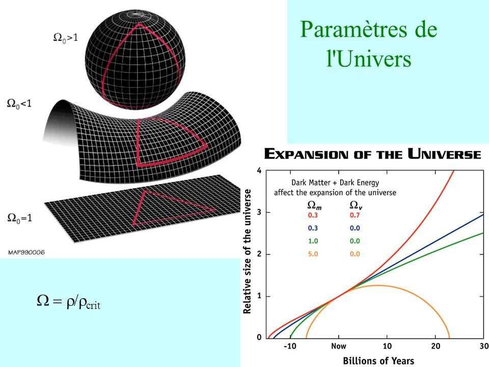 Paramètres de l Univers