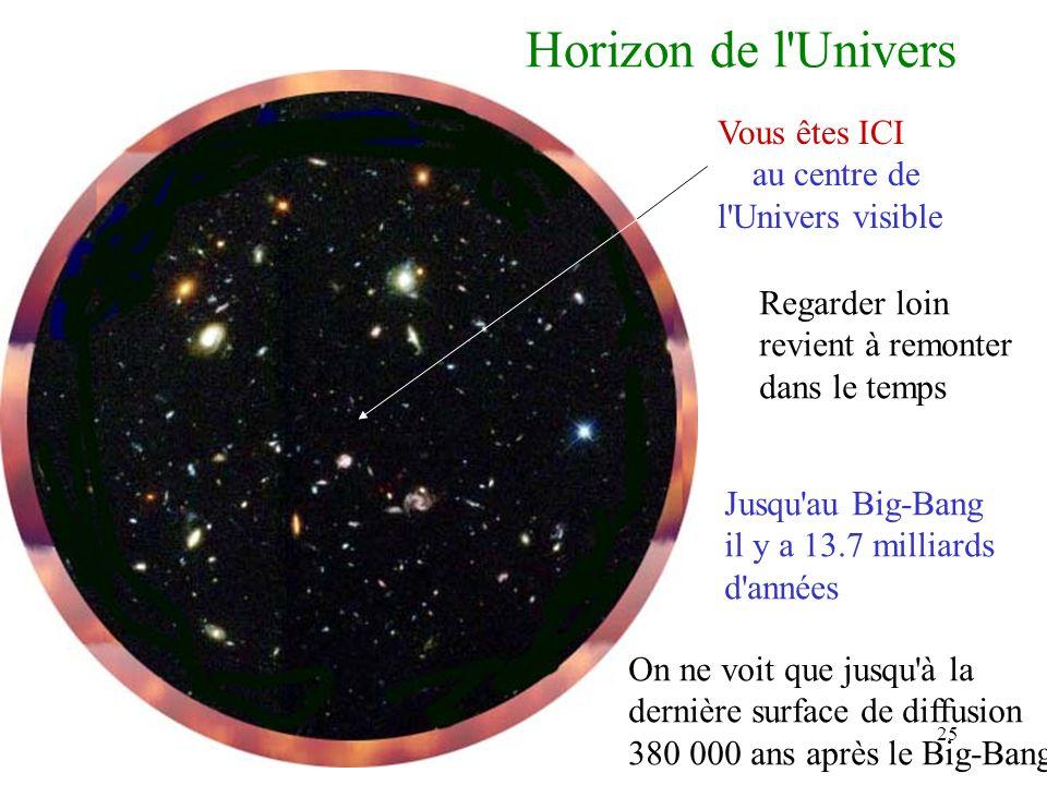 Horizon de l Univers Vous êtes ICI au centre de l Univers visible