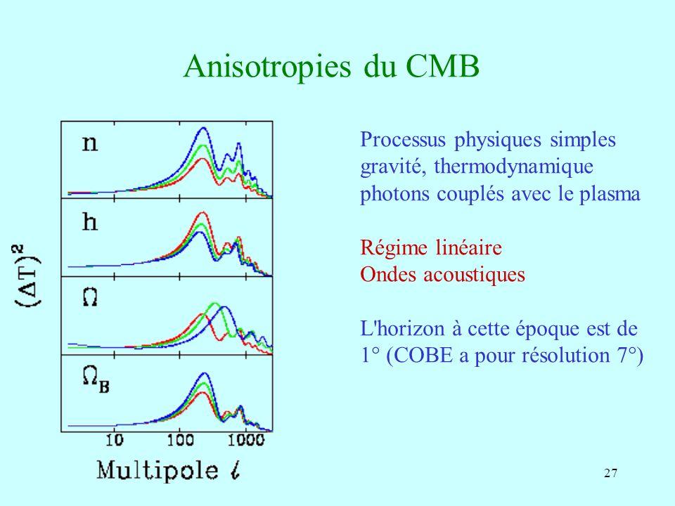 Anisotropies du CMB Processus physiques simples