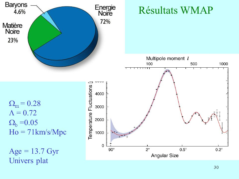 Résultats WMAP Wm = 0.28 L = 0.72 Wb =0.05 Ho = 71km/s/Mpc