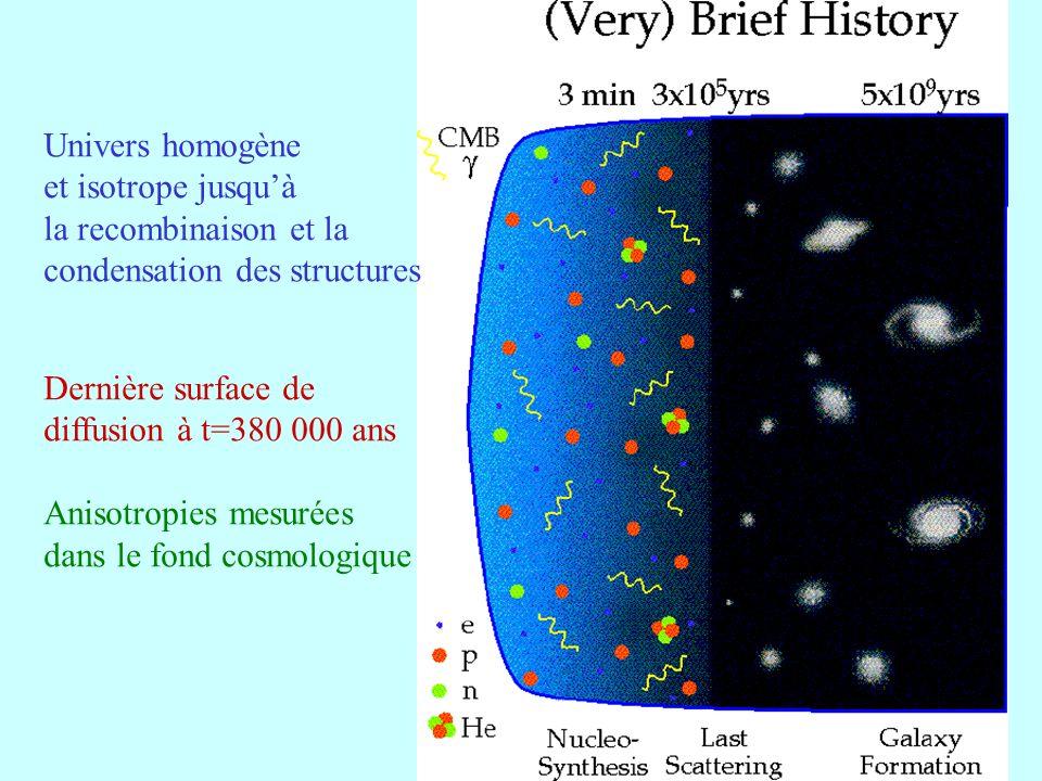 Univers homogène et isotrope jusqu'à. la recombinaison et la. condensation des structures. Dernière surface de.