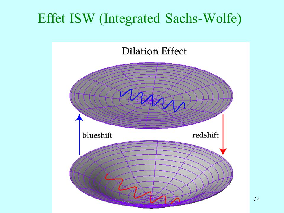 Effet ISW (Integrated Sachs-Wolfe)