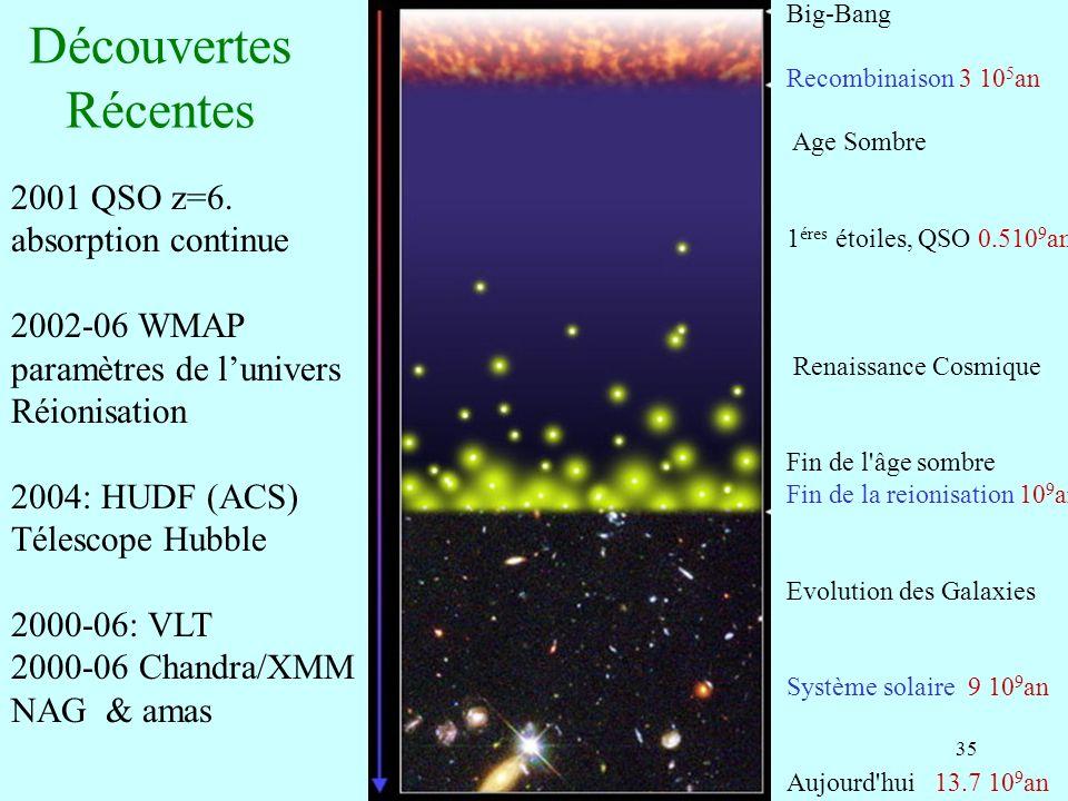 Découvertes Récentes 2001 QSO z=6. absorption continue 2002-06 WMAP