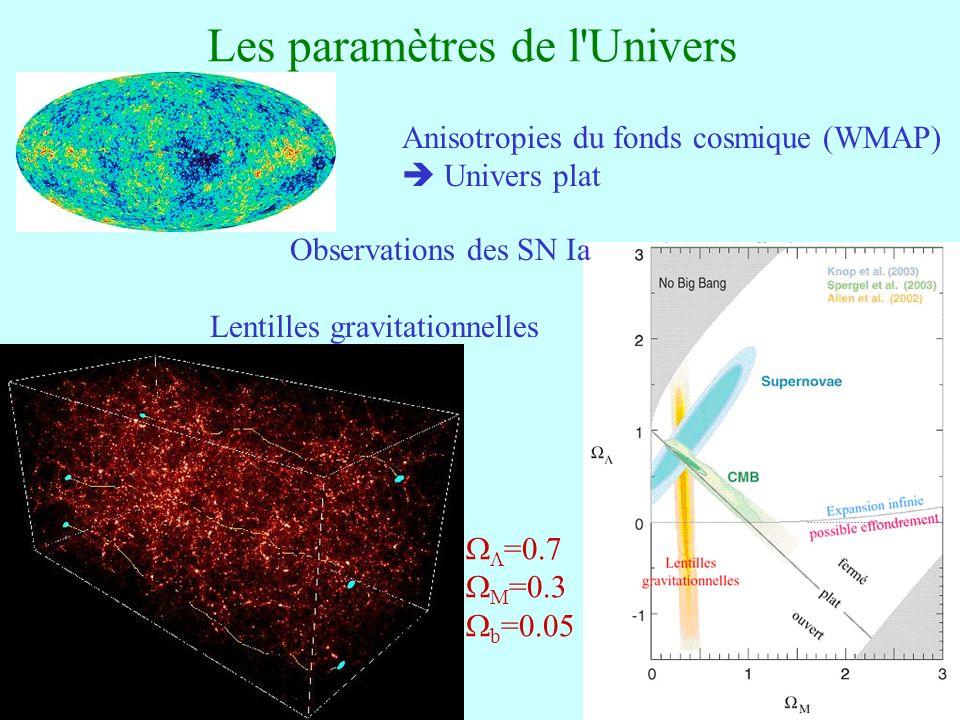 Les paramètres de l Univers