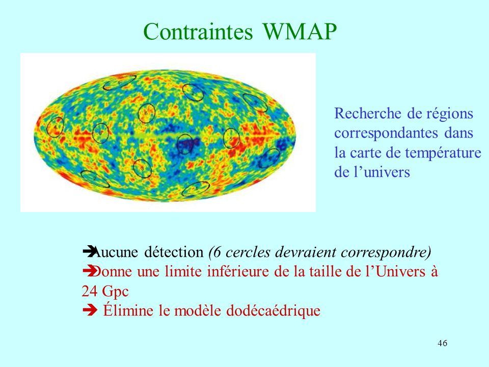 Contraintes WMAP Recherche de régions correspondantes dans